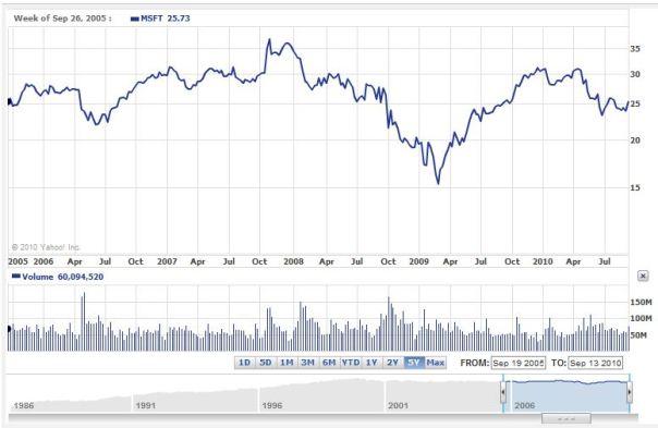 MSFT Chart 2005-1010