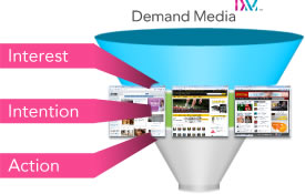 Demand Media Funnel