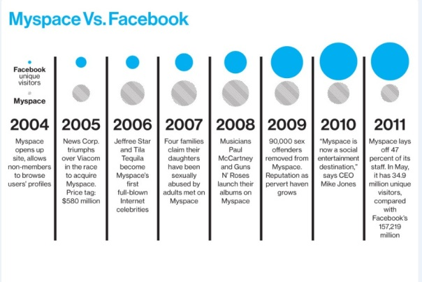 MySpace v Facebook BloombergBusinessWeek